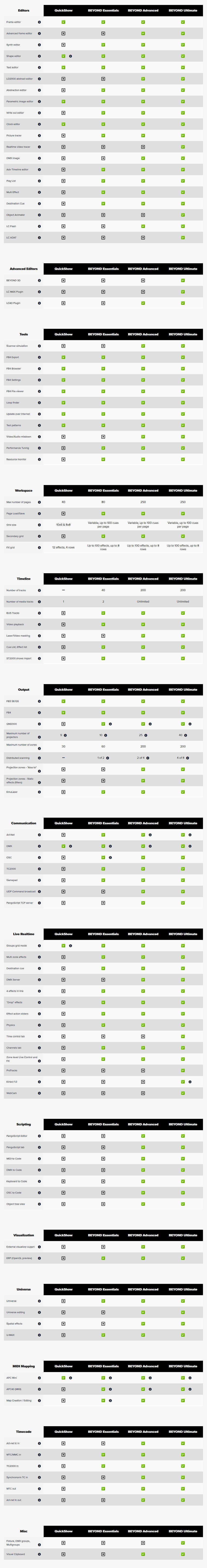 Laserdesigner Pangolin Beyond ( Essentials, Advanced und Ultimate ) im Vergleich zu QuickShow