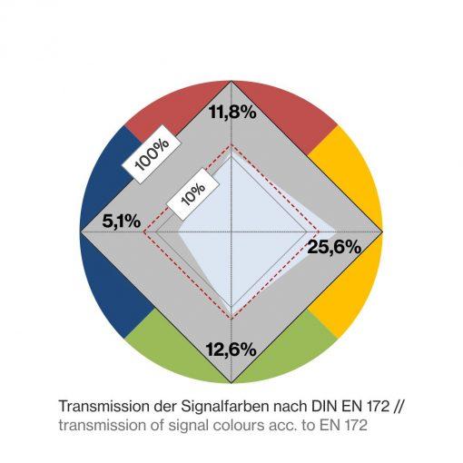 P1L13-Farbkreis-DIN